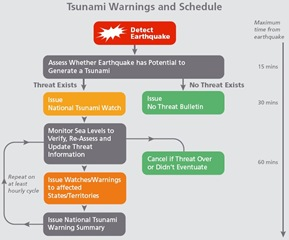 tsunami_warning_timezone