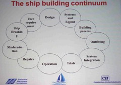 AIMS_2014_Conference_Approach_Integrated_Maritime_Systems_Chennai_16