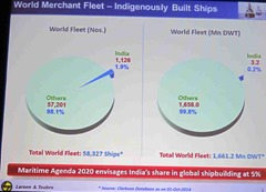 AIMS_2014_Conference_Approach_Integrated_Maritime_Systems_Chennai_21