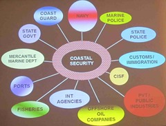 AIMS_2014_Conference_Approach_Integrated_Maritime_Systems_Chennai_6