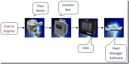 Fusion Fuel Management System