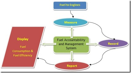 fuel management process