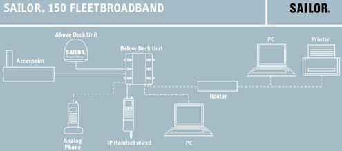 Sailor_150_Fleet_Broadband