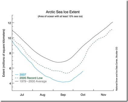 artic_ice_data