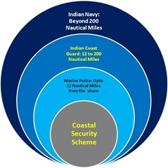 India_coastal_security_scheme