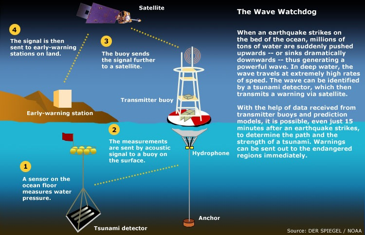 Image result for Early Warning Systems animated