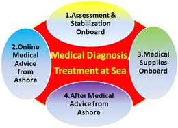 medical_treatment_sea