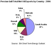 oil_exports_persian_gulf