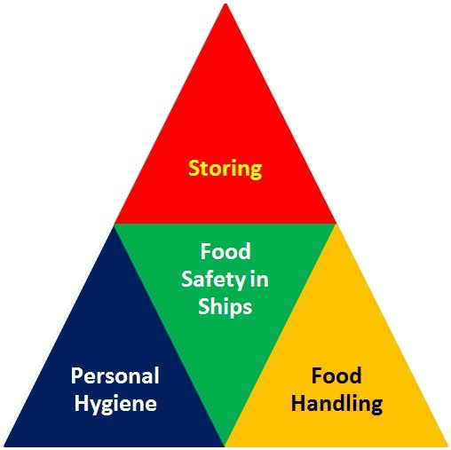 Ensuring food safety onboard