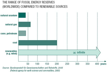 fossil_energy_reserves