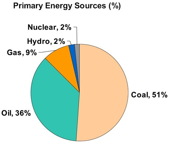 Why Indo Us Nuclear Deal When Oceans Can Give Clean Energy