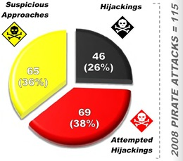 Somali_pirate_attack_2008_piechart