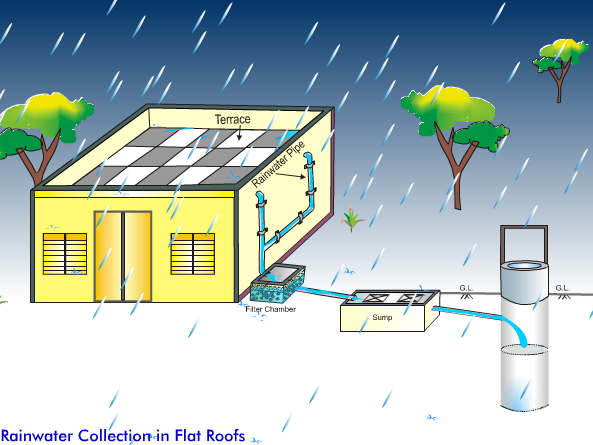 rain water harvesting synopsis Rainwater harvesting refers to the collecting of rainwater, mostly on a roof, from  where it flows through gutters into a collection tank in other words, it refers to a.